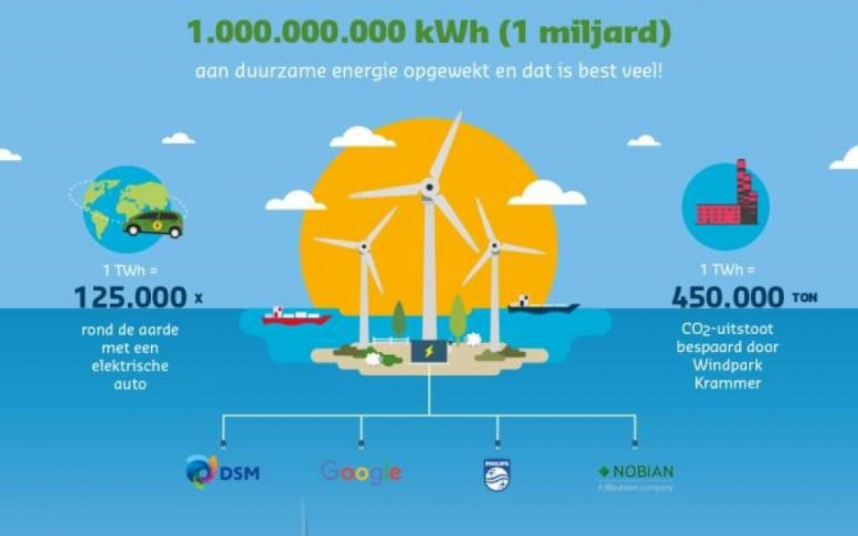 Nobian celebrates green energy supplier milestone of reaching 1TWh